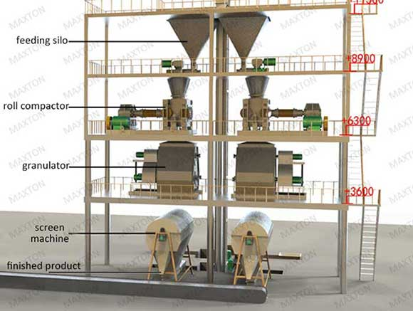 a typical process of compacting and granulating